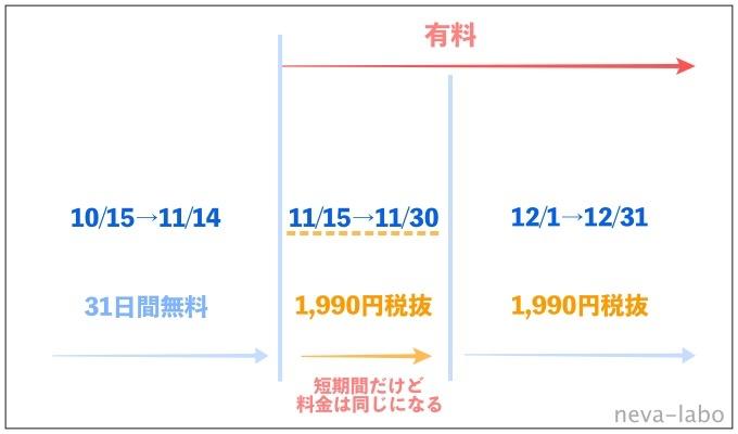 U-NEXT 契約日 説明図